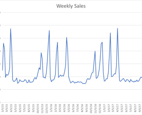 Data visualization in a line chart